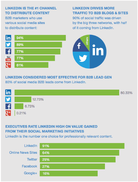 Linkedin-Lead-Generation-1